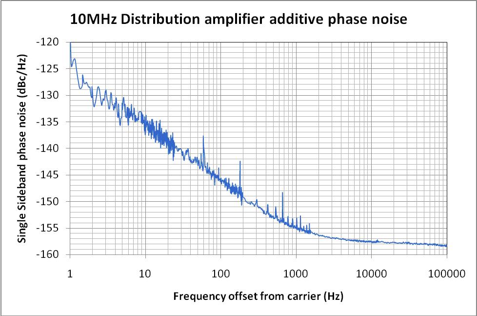 10 mhz distribution amplifier fs730