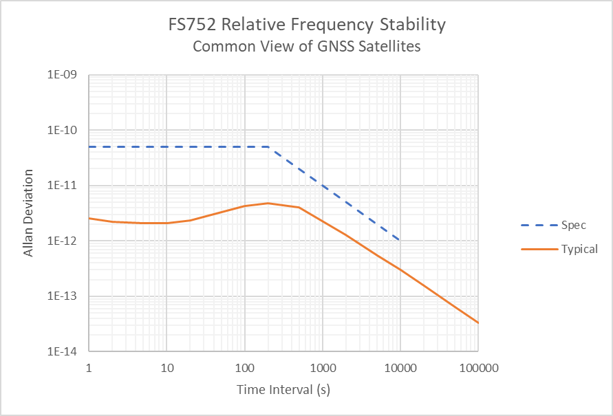 GPS 10 MHz Frequency Reference - FS752