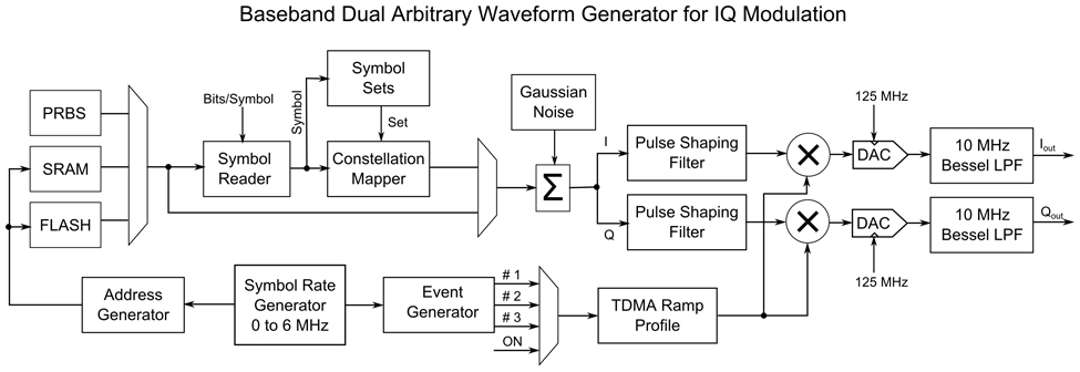 Vector Signal Generator - SG390 Series